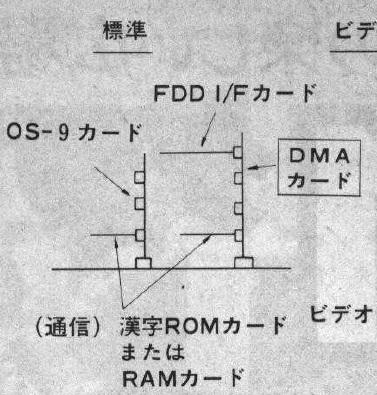 DMA-OS9