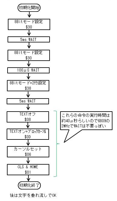 CLCD_INIT